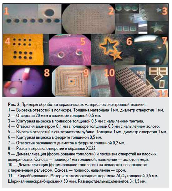 Микросет: лазерная микрообработка материалов электронной отрасли