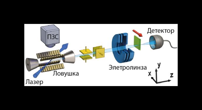 Немецкие физики собрали ионный микроскоп с лазерным охлаждением