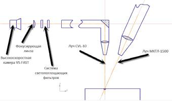 Рис. 2. Схематическое направление пучков в оптической схеме технологического лазера (силовой лазер МКТЛ-1500) и диагностического лазера на парах меди (CVL-10)