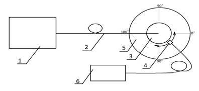 Рис. 1. Схема экспериментальной установки для подбора концентраций рассеивающей среды: 1 – лазерный аппарат, 2 - оптический световод, 3 – кювета, 4 – фотодетектор, 5 – гониометр, 6 - измеритель лазерной мощности