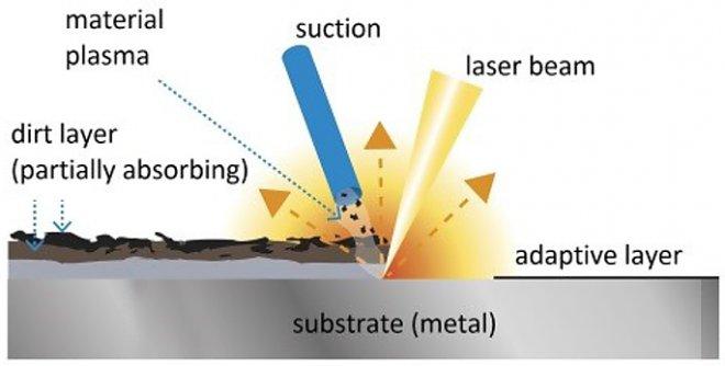 Портативный лазер заставит ржавчину испариться  + видео