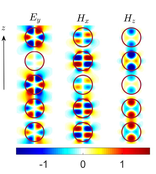 Захват волн цепочками диэлектрических шариков. Границы шариков обозначены светло-серым, электрические линии – красным, магнитные – синим.