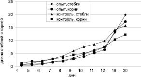 Рис. 1. Влияние лазерного излучения частотой 1000 Гц за время 25 мин на длину (см) стеблей и корней по дням