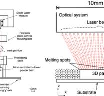 Британские ученые исследуют скоростную порошковую 3D-печать диодными лазерными массивами