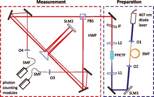 Физики МГУ разработали новый метод создания перепутанных состояний фотонов