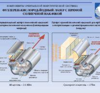 В России создадут гигантские орбитальные лазеры для энергоснабжения Земли ликвидации тайфунов + видео.
