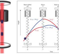 Эксперимент с атомным интерферометром наложил новые ограничения на субгравитационные силы