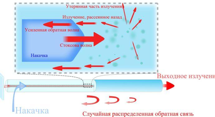 Новосибирские ученые создали сверхмощный волоконный лазер