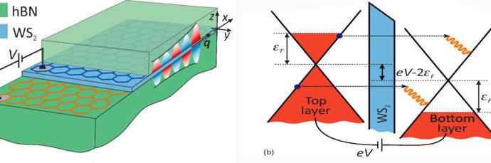 Физики из МФТИ разработали компактный плазмонный генератор на основе графена