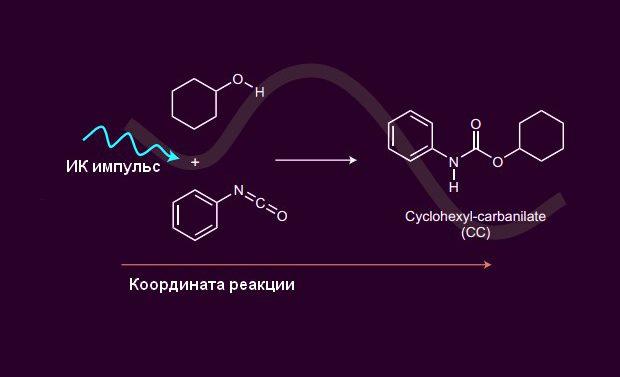 Химики ускорили реакцию «раскачиванием» химической связи лазером