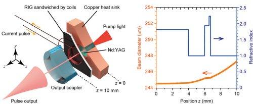 Создан мощный малогабаритный Q-лазер, способный вырабатывать импульсы, длительностью в наносекунды