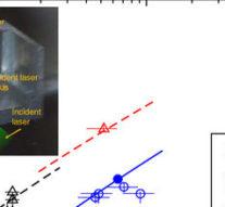 Магнитное поле помешало сверхмощному лазеру разогнать протоны