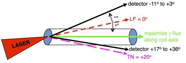 Петаваттный лазер превратил золото в «фонтан» антиматерии