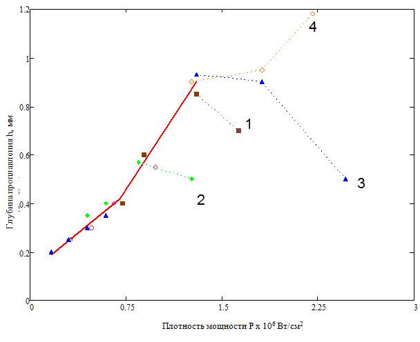 Плотность мощности P х 106 Вт/см2