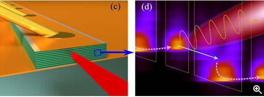 Терагерцовый лазер впервые не потребовал криогенного охлаждения