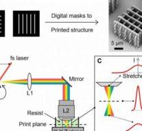 Новая техника увеличивает скорость 3D-печати от 1000 до 10000 раз