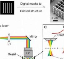 Фемтосекундное проецирование ускорит высокоточную 3D-печать до 10 000 раз