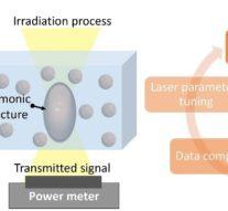В ИТМО разработали способ создания элементов плазмоники