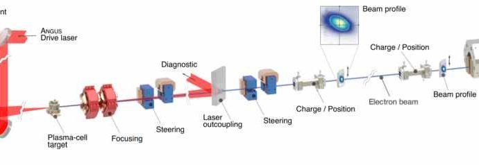 Физики поставили рекорд по времени непрерывной работы лазерно-плазменного ускорителя