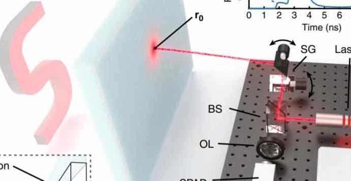 Лазер научили «видеть» сквозь рассеивающую среду