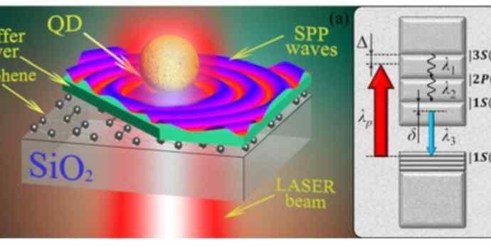 Российские физики накачали графен светом