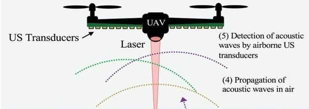 Инженеры сделали прототип летающего с помощью лазер гидролокатора