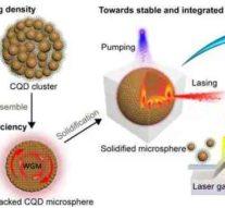 В Китае создали сверхстабильные микролазеры на коллоидных квантовых точках с рабочей температурой до 450 К