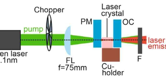Европиевый лазер достиг мощности в один ватт