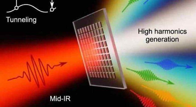 Наноструктуры позволяют преобразовывать лазерные импульсы в генерацию высоких гармоник