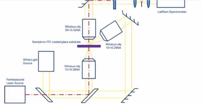 Ученые ИТМО создали металлические микрокапсулы, способные менять форму под воздействием лазерного излучения